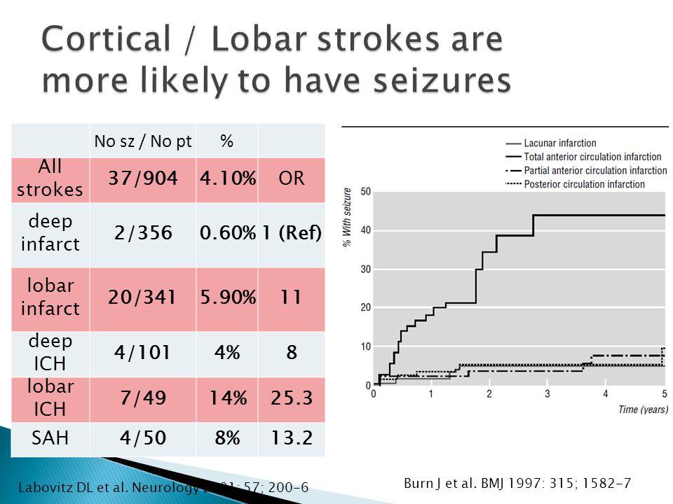 No sz / No pt% All strokes 37/9044.10%OR deep infarct 2/3560.60%1 (Ref) lobar infarct 20/3415.90%11 deep ICH 4/1014%8 lobar ICH 7/4914%25.3 SAH4/508%13.2 Labovitz DL et al.