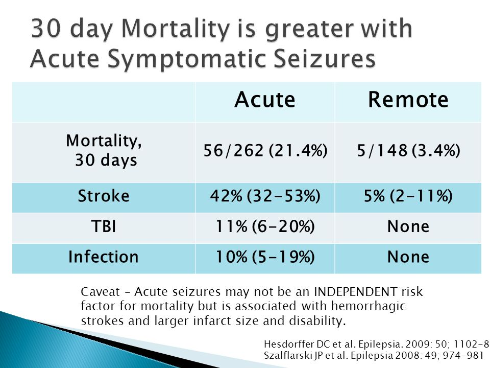 AcuteRemote Mortality, 30 days 56/262 (21.4%)5/148 (3.4%) Stroke42% (32-53%)5% (2-11%) TBI11% (6-20%)None Infection10% (5-19%)None Hesdorffer DC et al