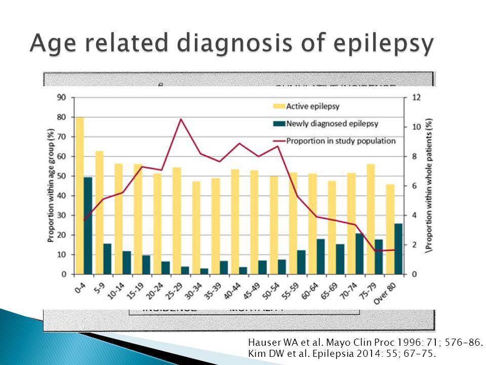 Hauser WA et al. Mayo Clin Proc 1996: 71; 576-86. Kim DW et al. Epilepsia 2014: 55; 67-75.