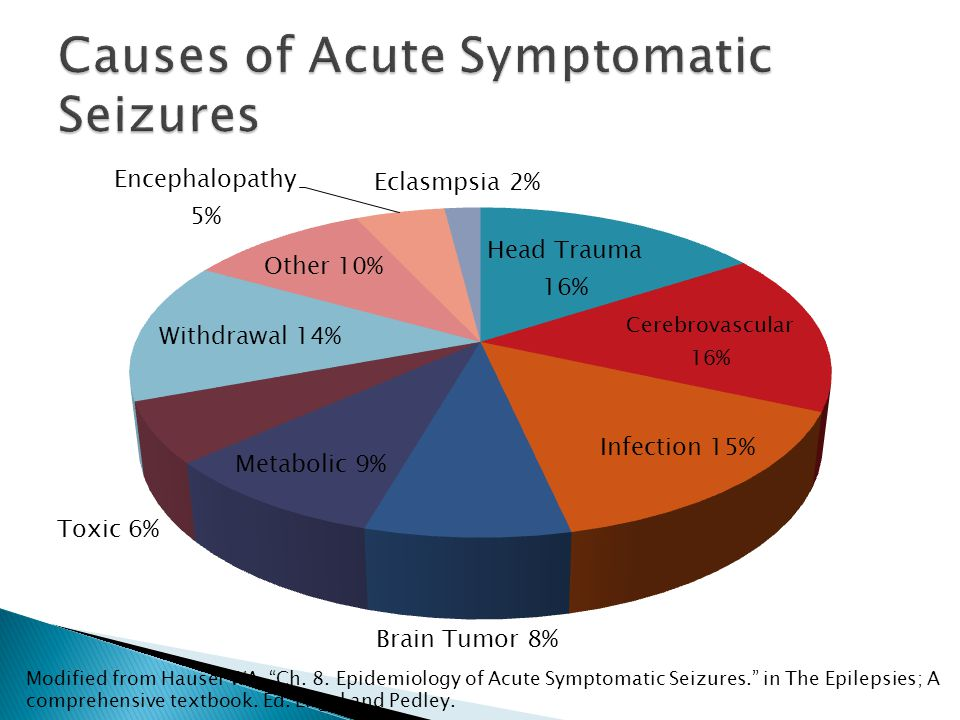  The risk of seizure recurrent  Risk of mortality  Underlying cause of seizure ◦ Is it self-limiting.