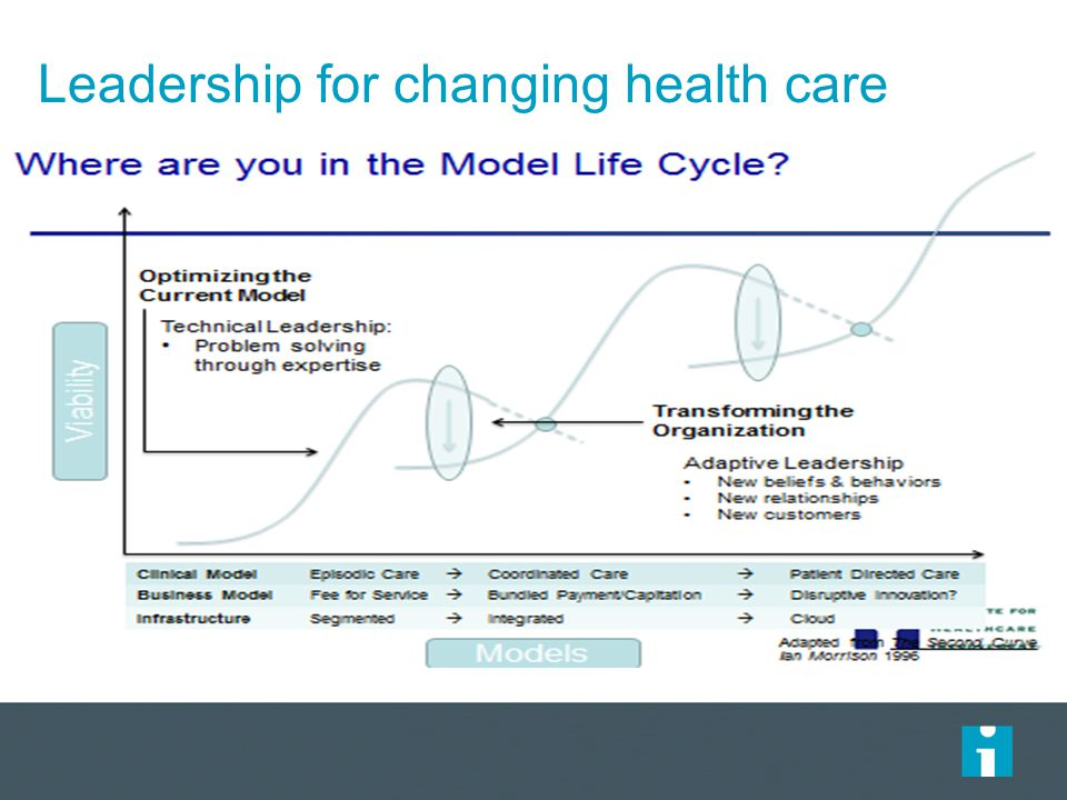 Leadership for changing health care