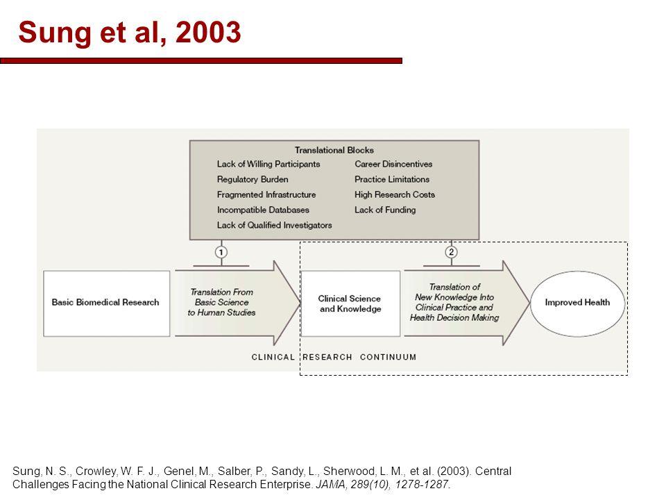 Sung et al, 2003 Sung, N.S., Crowley, W. F. J., Genel, M., Salber, P., Sandy, L., Sherwood, L.