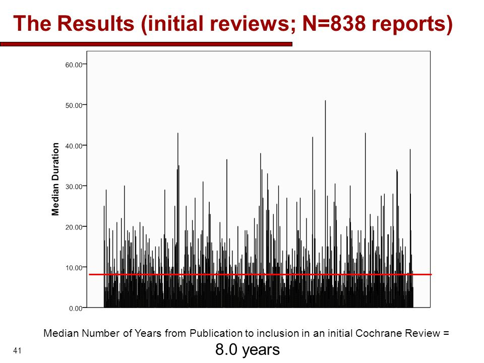 The Results (initial reviews; N=838 reports) 41 Median Number of Years from Publication to inclusion in an initial Cochrane Review = 8.0 years