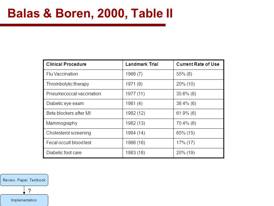 Balas & Boren, 2000, Table II Clinical ProcedureLandmark TrialCurrent Rate of Use Flu Vaccination1968 (7)55% (8) Thrombolytic therapy1971 (9)20% (10) Pneumococcal vaccination1977 (11)35.6% (8) Diabetic eye exam1981 (4)38.4% (6) Beta blockers after MI1982 (12)61.9% (6) Mammography1982 (13)70.4% (6) Cholesterol screening1984 (14)65% (15) Fecal occult blood test1986 (16)17% (17) Diabetic foot care1983 (18)20% (19) Review, Paper, Textbook Implementation