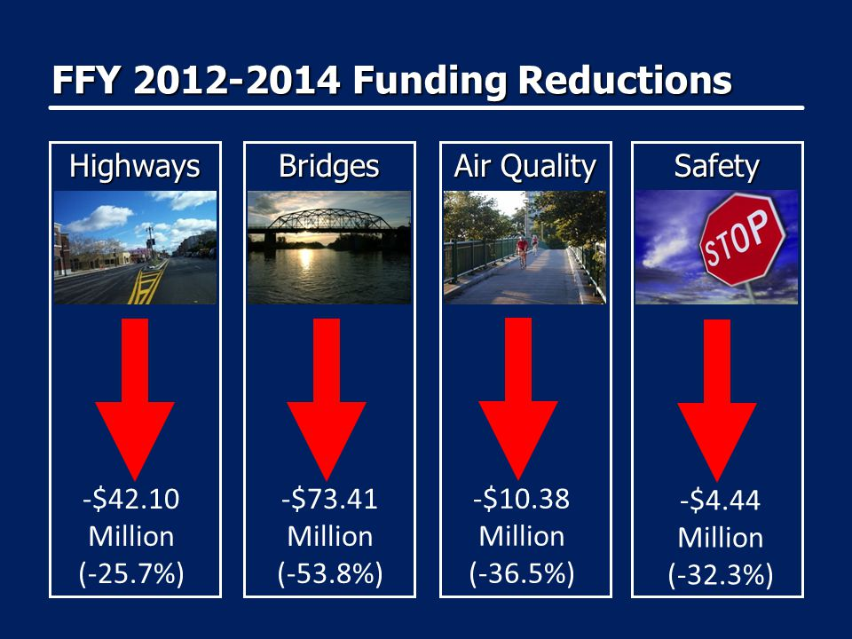 FFY 2012-2014 Funding Reductions HighwaysBridges Air Quality Safety -$42.10 Million (-25.7%) -$73.41 Million (-53.8%) -$10.38 Million (-36.5%) -$4.44