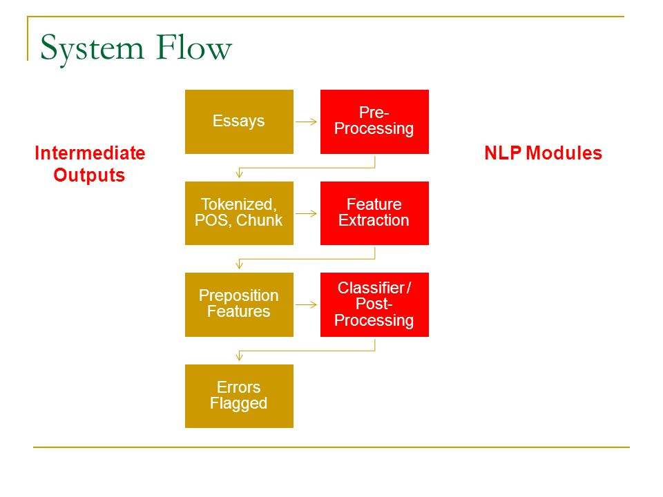 System Flow Essays Pre- Processing Tokenized, POS, Chunk Feature Extraction Preposition Features Classifier / Post- Processing Errors Flagged Intermed