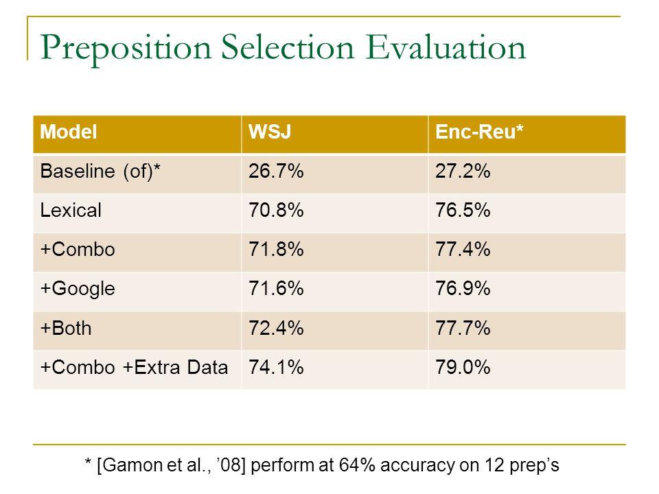 Preposition Selection Evaluation ModelWSJEnc-Reu* Baseline (of)*26.7%27.2% Lexical70.8%76.5% +Combo71.8%77.4% +Google71.6%76.9% +Both72.4%77.7% +Combo +Extra Data74.1%79.0% * [Gamon et al., '08] perform at 64% accuracy on 12 prep's