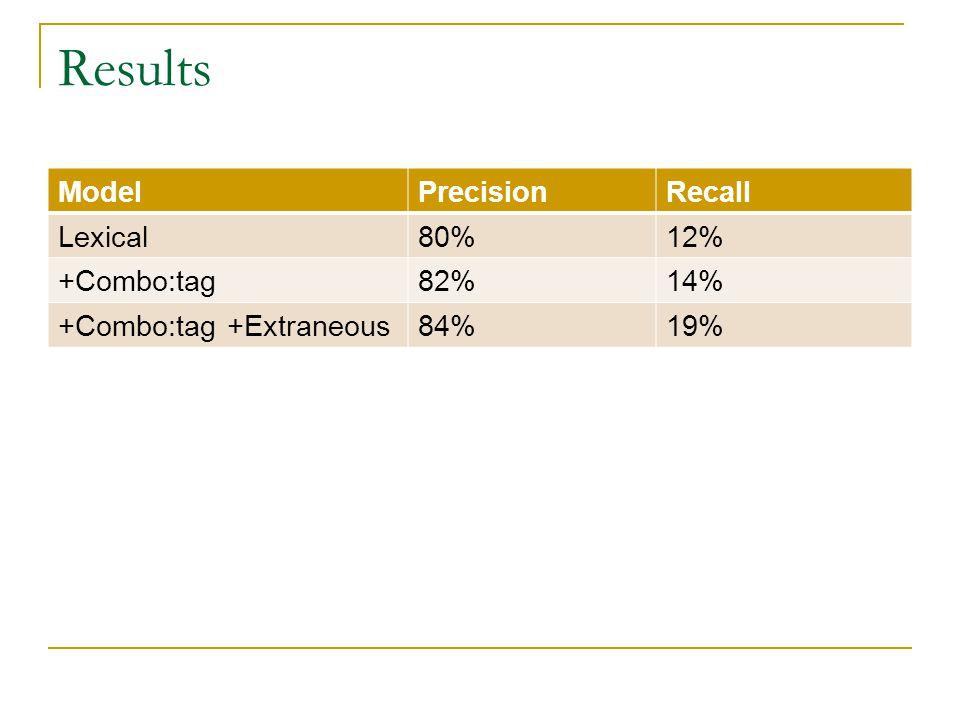 Results ModelPrecisionRecall Lexical80%12% +Combo:tag82%14% +Combo:tag +Extraneous84%19%