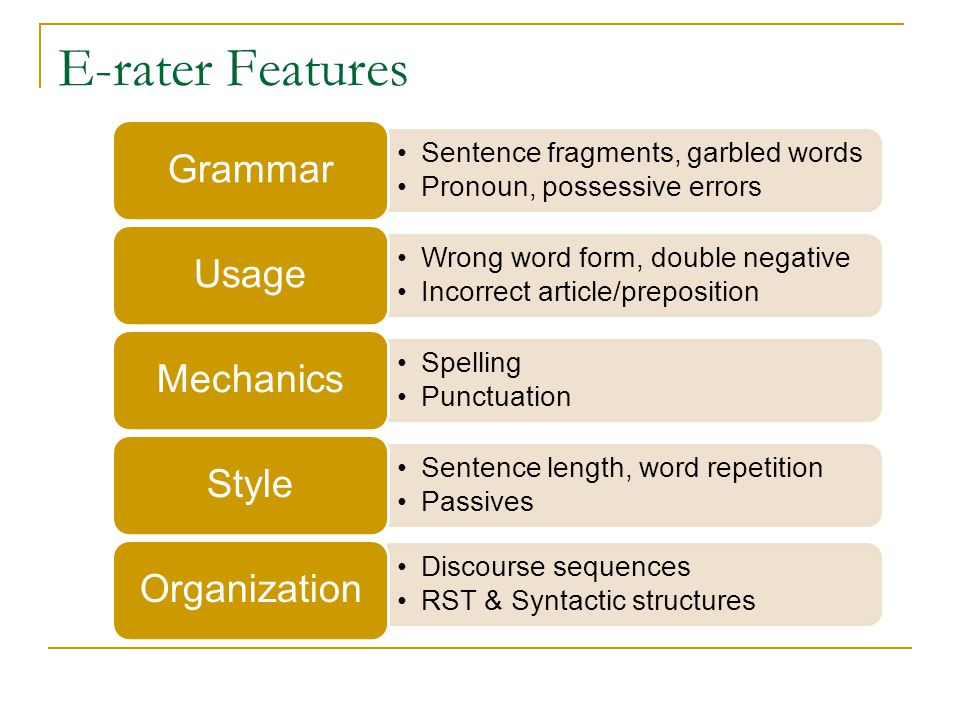 E-rater Features Sentence fragments, garbled words Pronoun, possessive errors Grammar Wrong word form, double negative Incorrect article/preposition Usage Spelling Punctuation Mechanics Sentence length, word repetition Passives Style Discourse sequences RST & Syntactic structures Organization