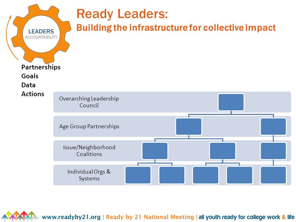 Ready Leaders: Building the infrastructure for collective impact Partnerships Goals Data Actions Individual Orgs & Systems Issue/Neighborhood Coalitions Age Group Partnerships Overarching Leadership Council