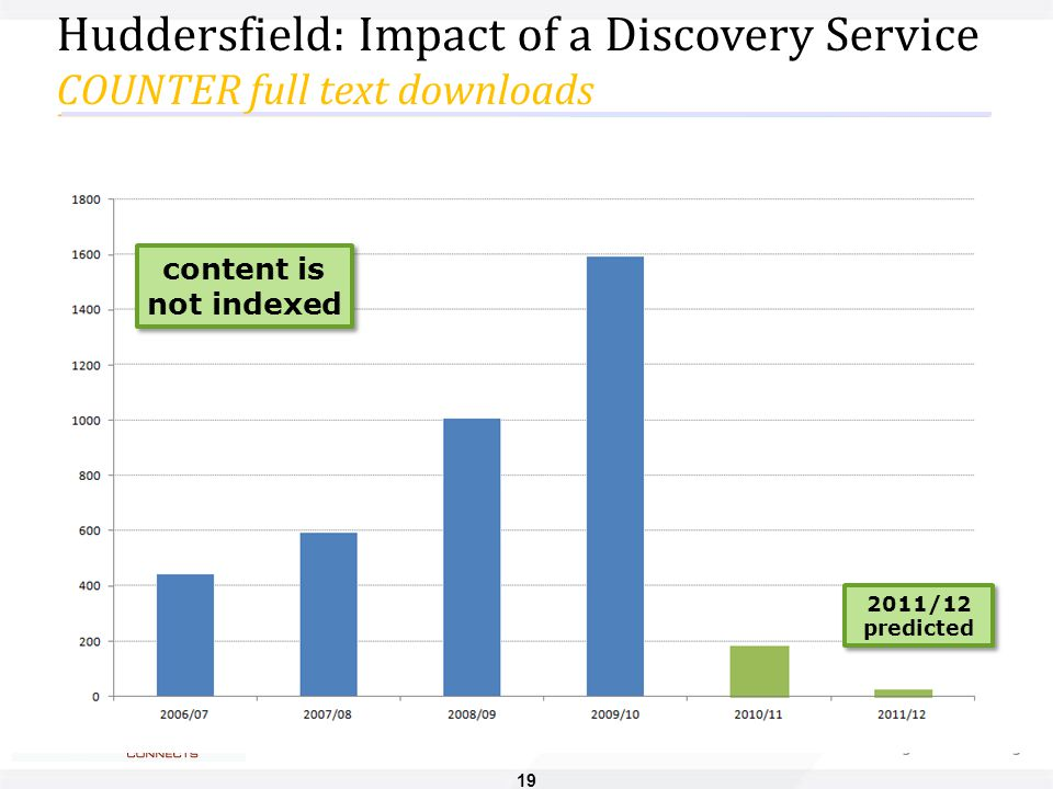 19 Huddersfield: Impact of a Discovery Service COUNTER full text downloads 2011/12 predicted content is not indexed