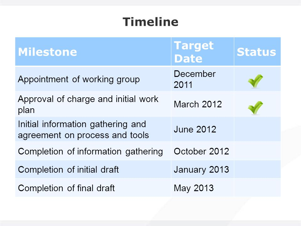 Timeline Milestone Target Date Status Appointment of working group December 2011 Approval of charge and initial work plan March 2012 Initial information gathering and agreement on process and tools June 2012 Completion of information gatheringOctober 2012 Completion of initial draftJanuary 2013 Completion of final draftMay 2013