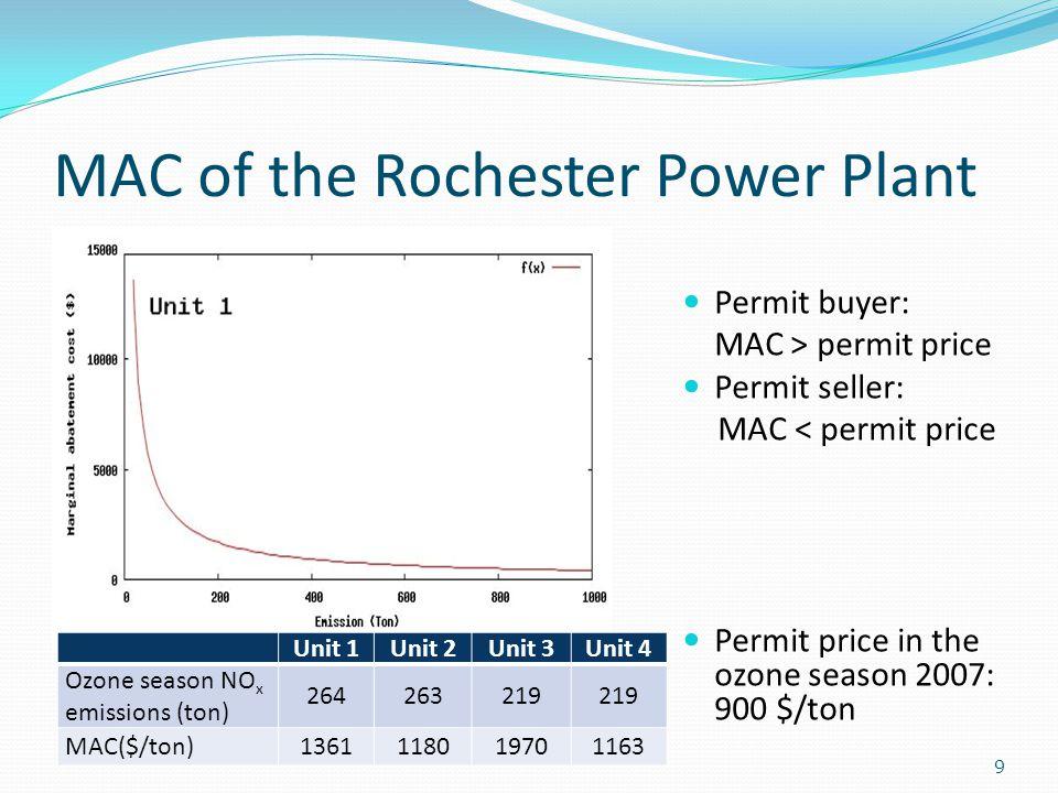 MAC of the Rochester Power Plant 9 Unit 1Unit 2Unit 3Unit 4 Ozone season NO x emissions (ton) 264263219 MAC($/ton)1361118019701163 Permit buyer: MAC >