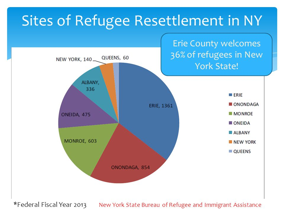 Sites of Refugee Resettlement in NY *Federal Fiscal Year 2013 New York State Bureau of Refugee and Immigrant Assistance Erie County welcomes 36% of refugees in New York State!
