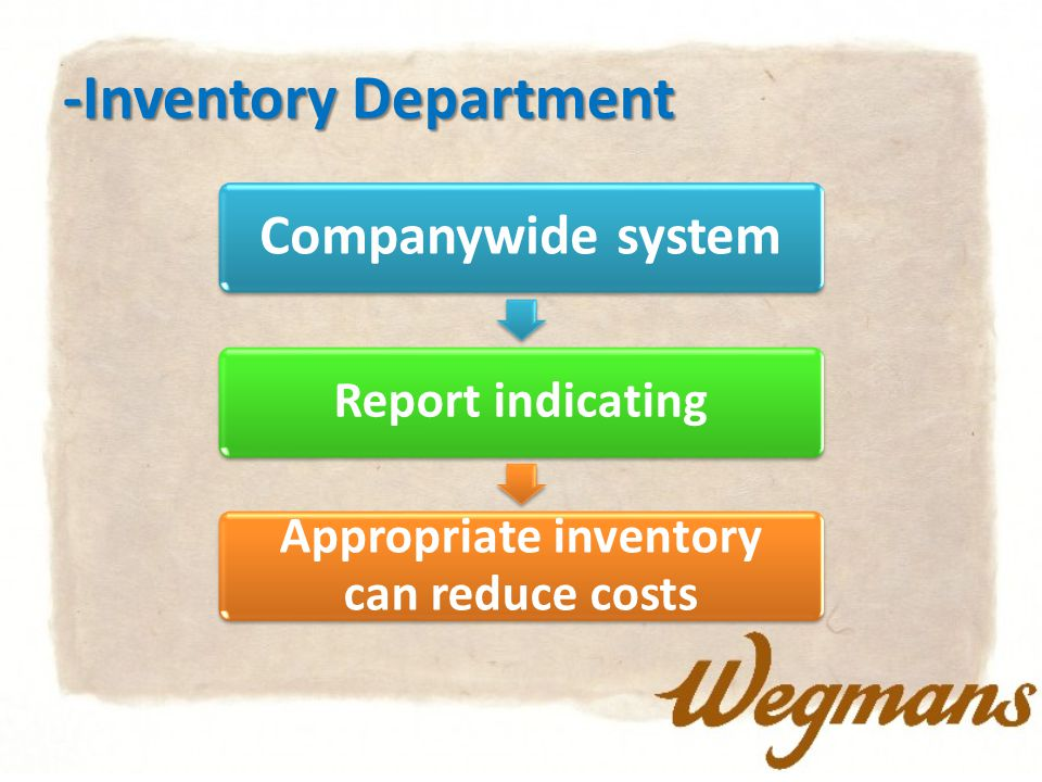 -Inventory Department Companywide system Report indicating Appropriate inventory can reduce costs