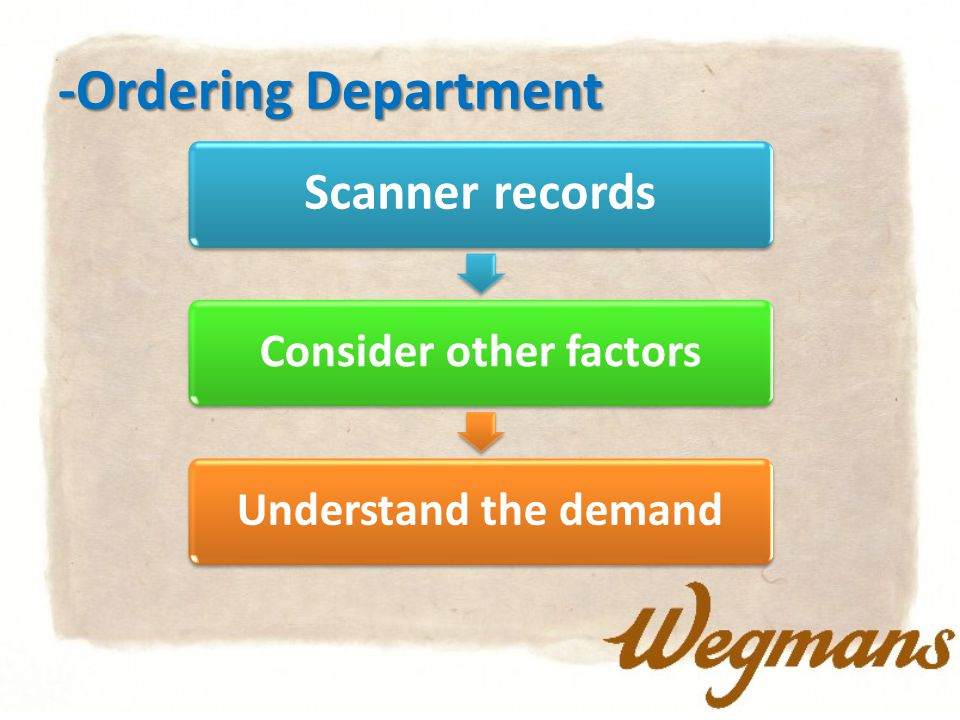 -Ordering Department Scanner records Consider other factorsUnderstand the demand