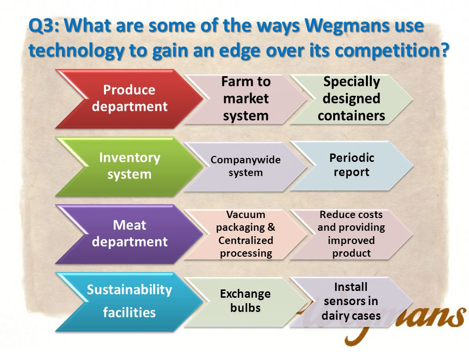 Q3: What are some of the ways Wegmans use technology to gain an edge over its competition.