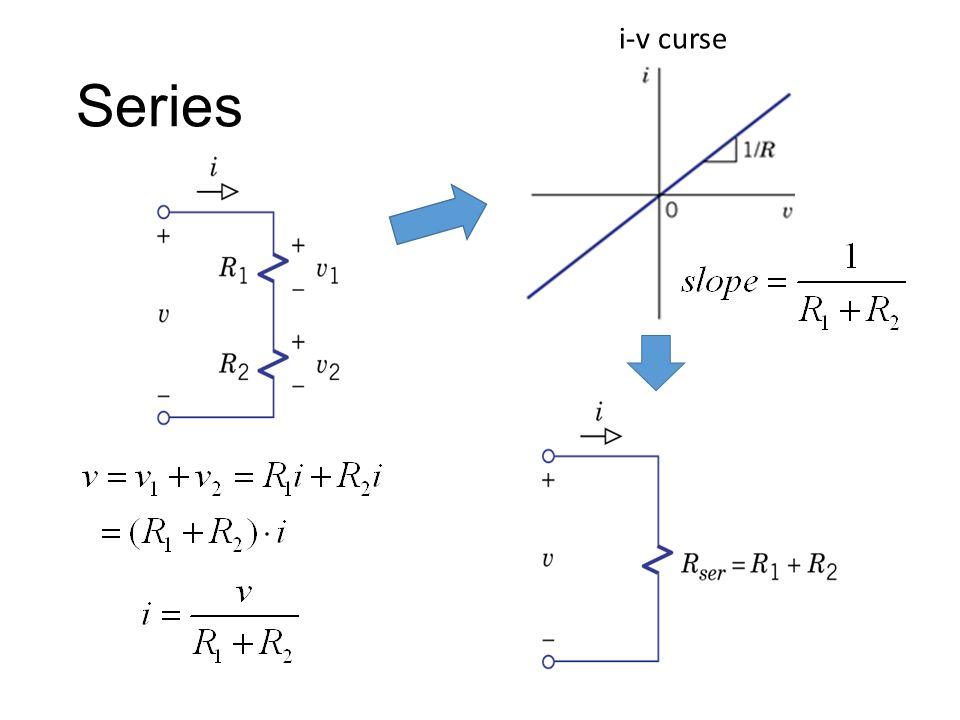 Series i-v curse