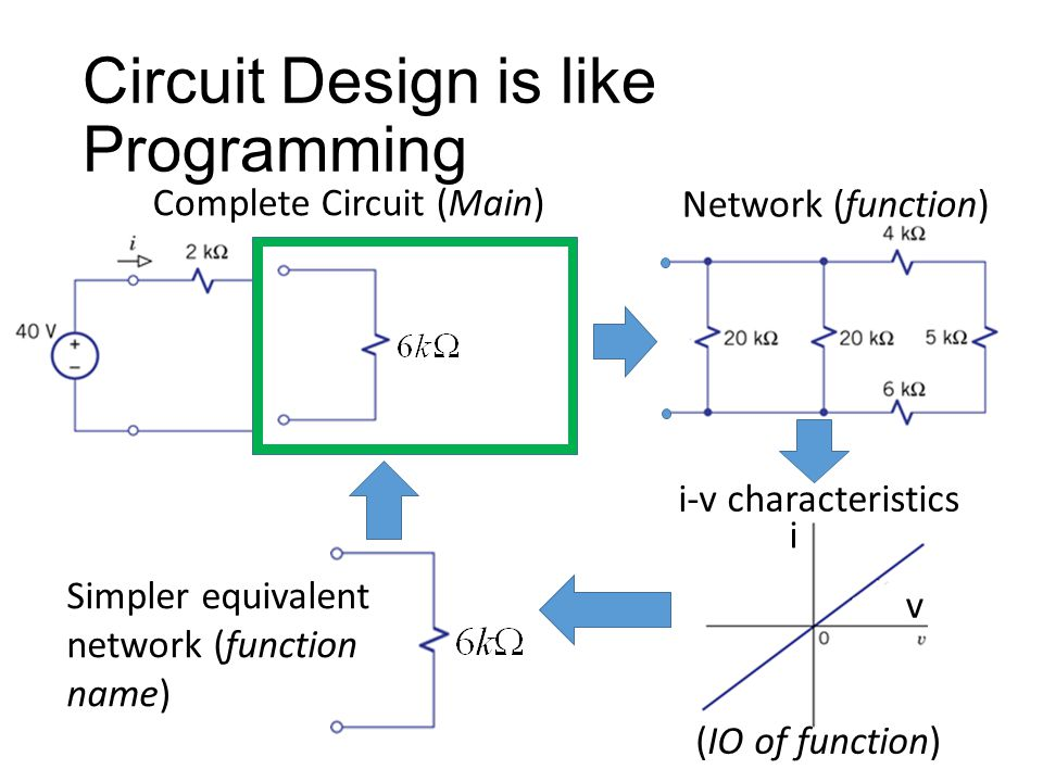 Circuit Design is like Programming Complete Circuit (Main) i v (IO of function) Name??.
