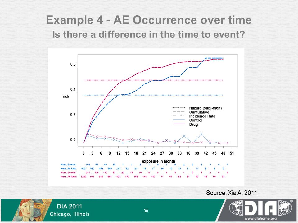 Source: Xia A, 2011 Example 4 - AE Occurrence over time Is there a difference in the time to event.