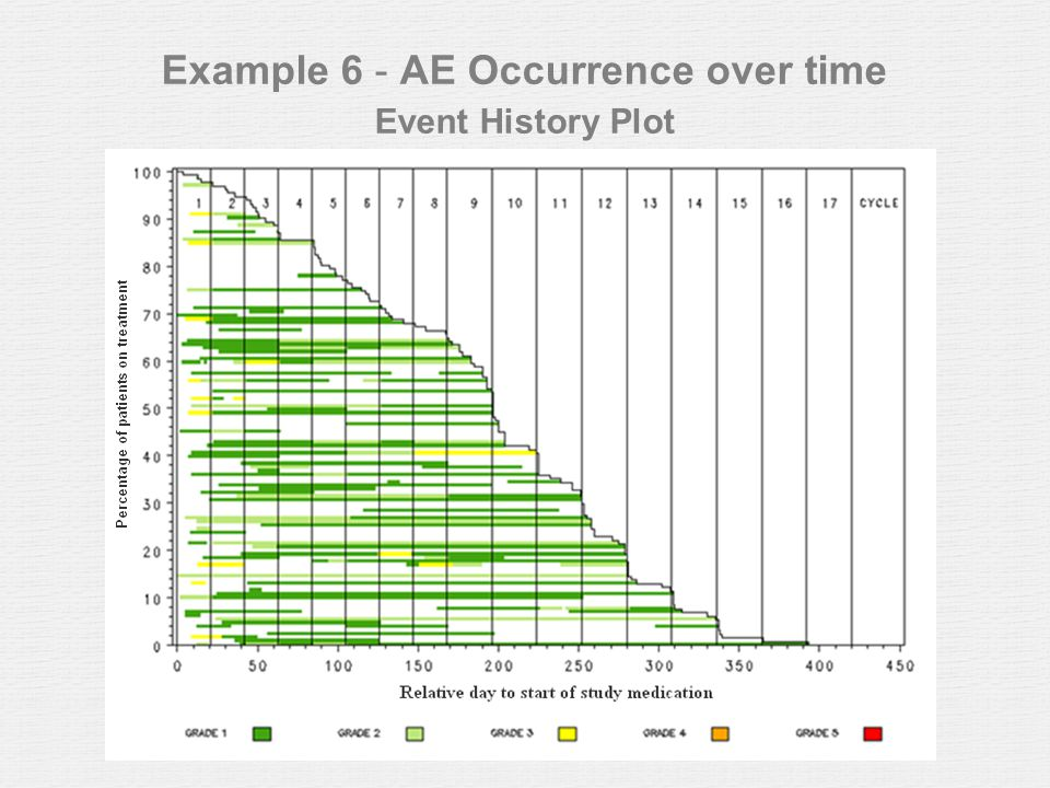 Example 6 - AE Occurrence over time Event History Plot