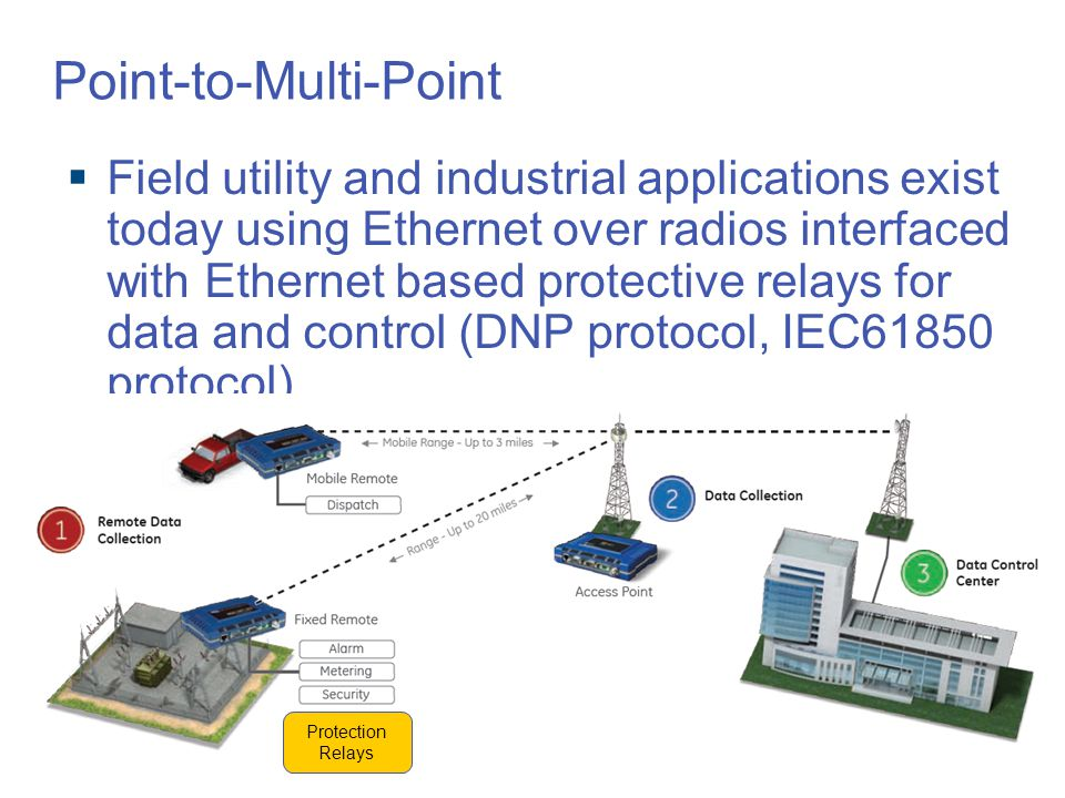  Field utility and industrial applications exist today using Ethernet over radios interfaced with Ethernet based protective relays for data and control (DNP protocol, IEC61850 protocol) Point-to-Multi-Point Protection Relays