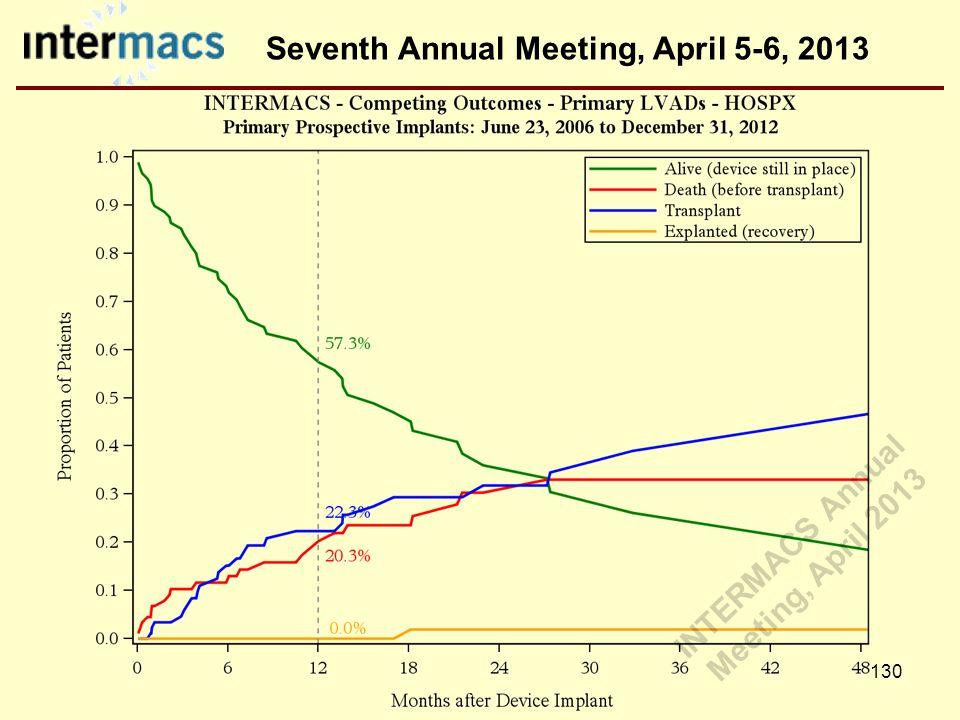 Seventh Annual Meeting, April 5-6, 2013 130 INTERMACS Annual Meeting, April 2013