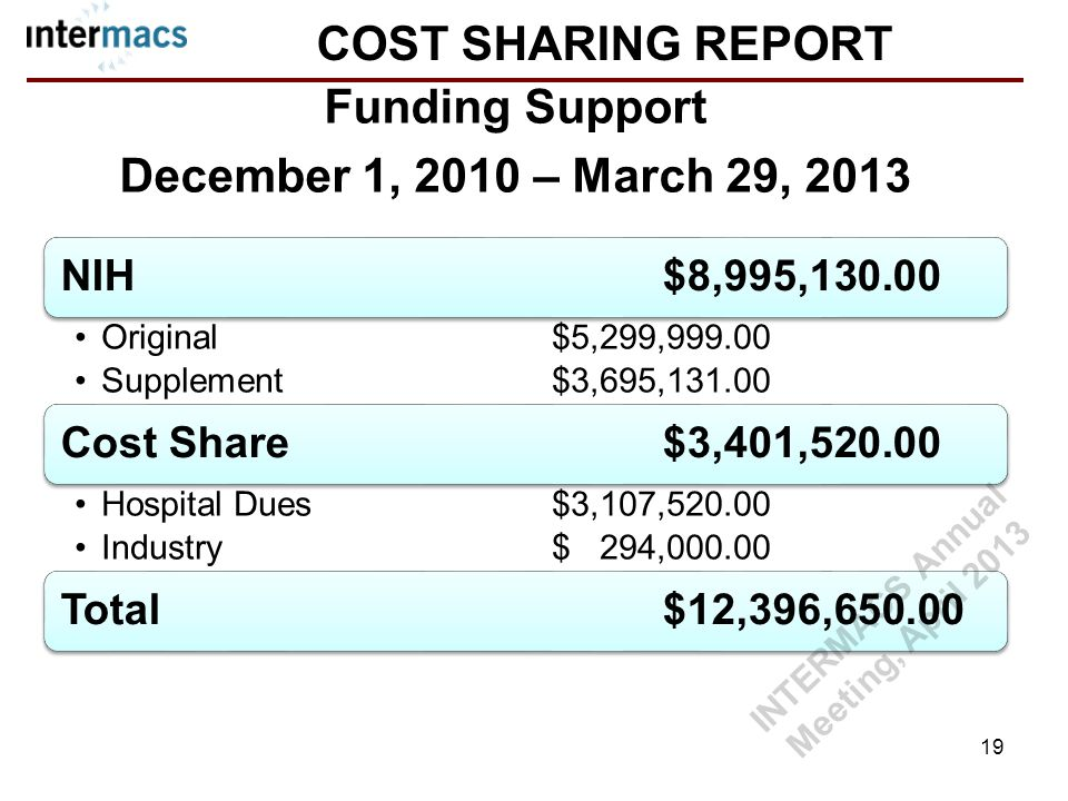 COST SHARING REPORT NIH$8,995,130.00 Original$5,299,999.00 Supplement$3,695,131.00 Cost Share$3,401,520.00 Hospital Dues$3,107,520.00 Industry$ 294,000.00 Total$12,396,650.00 Funding Support December 1, 2010 – March 29, 2013 19 INTERMACS Annual Meeting, April 2013