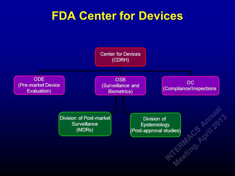 FDA Center for Devices Center for Devices (CDRH) ODE (Pre-market Device Evaluation) Division of Epidemiology (Post-approval studies) OSB (Surveillance and Biometrics) Division of Post-market Surveillance (MDRs) OC (Compliance/Inspections) INTERMACS Annual Meeting, April 2013