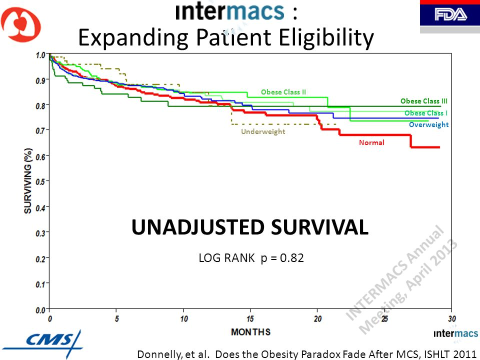 Underweight Normal Obese Class II Overweight Obese Class I Obese Class III LOG RANK p = 0.82 UNADJUSTED SURVIVAL : Expanding Patient Eligibility Donnelly, et al.