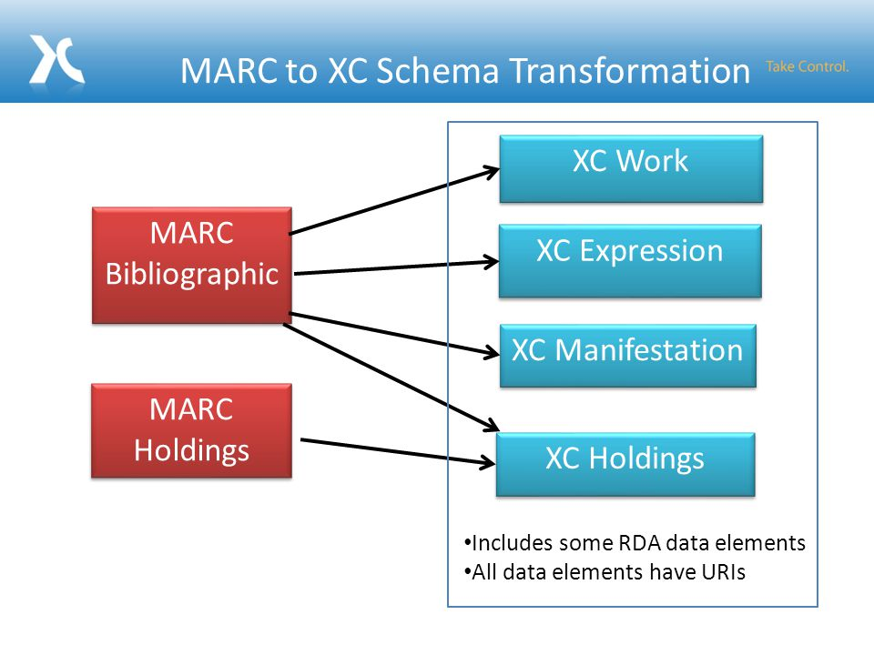 MARC to XC Schema Transformation XC Work XC Expression XC Manifestation XC Holdings MARC Bibliographic MARC Holdings Includes some RDA data elements All data elements have URIs