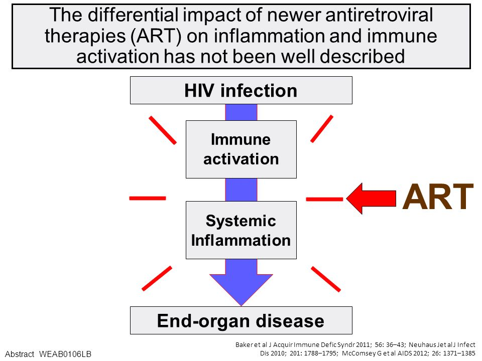 The differential impact of newer antiretroviral therapies (ART) on inflammation and immune activation has not been well described End-organ disease ART Baker et al J Acquir Immune Defic Syndr 2011; 56: 36–43; Neuhaus Jet al J Infect Dis 2010; 201: 1788–1795; McComsey G et al AIDS 2012; 26: 1371–1385 Abstract WEAB0106LB Immune activation Systemic Inflammation HIV infection