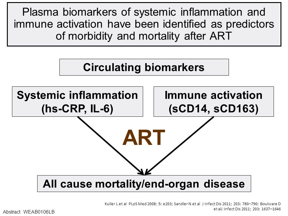 Plasma biomarkers of systemic inflammation and immune activation have been identified as predictors of morbidity and mortality after ART Circulating biomarkers Immune activation (sCD14, sCD163) Systemic inflammation (hs-CRP, IL-6) All cause mortality/end-organ disease ART Kuller L et al PLoS Med 2008; 5: e203; Sandler N et al J Infect Dis 2011; 203: 780–790; Boulware D et alJ Infect Dis 2011; 203: 1637–1646 Abstract WEAB0106LB