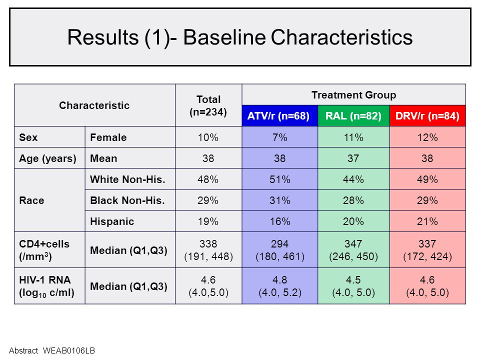 Overall at Baseline Median (Q1,Q3) 1.48 ug/ml (0.78, 3.18) Mean Fold Change (95% CI) from Baseline Week 48Week 96 ATV/r 0.57 (0.40,0.82) 0.64 (0.46,0.90) RAL 0.78 (0.59,1.04) 0.66 (0.51,0.87) DRV/r 0.90 (0.69,1.16) 1.21 (0.91,1.62) Abstract WEAB0106LB Results: Hs-CRP declined with ATV/r and RAL Results (2)- Markers of Inflammation and Coagulation: Hs-CRP declined with ATV/r and RAL Abstract WEAB0106LB Fold Change: hs-CRP Study week