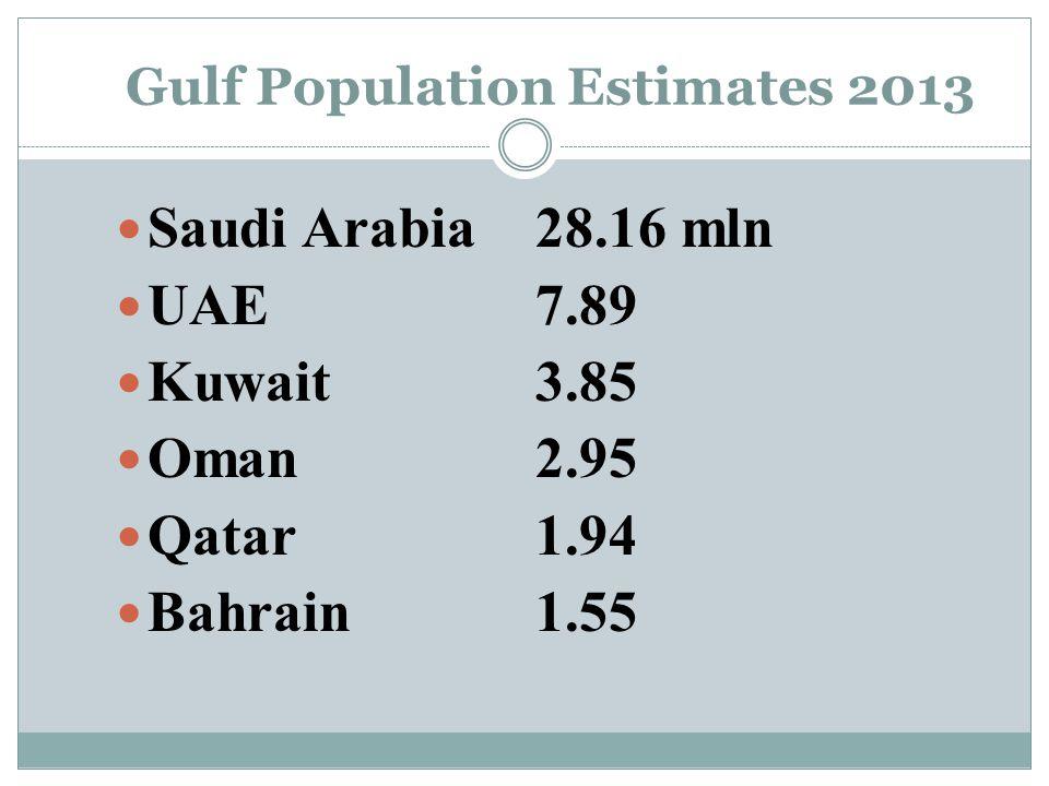 Gulf Population Estimates 2013 Saudi Arabia28.16 mln UAE7.89 Kuwait 3.85 Oman 2.95 Qatar 1.94 Bahrain 1.55