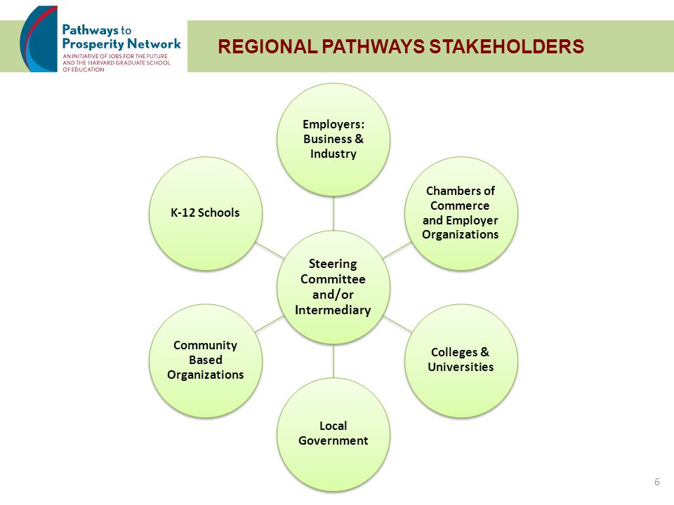 9-14 CHALLENGES Creating shared vision and fostering collaboration across multiple districts and diverse stakeholders Culture and systems change to integrate career-focused learning with academics in schools Vertically aligning 9-14 pathways and programs of study between secondary and postsecondary Need to develop relevant degree programs for pathways Changing mindsets and public perception about career education and pathways Increasing dual enrollment