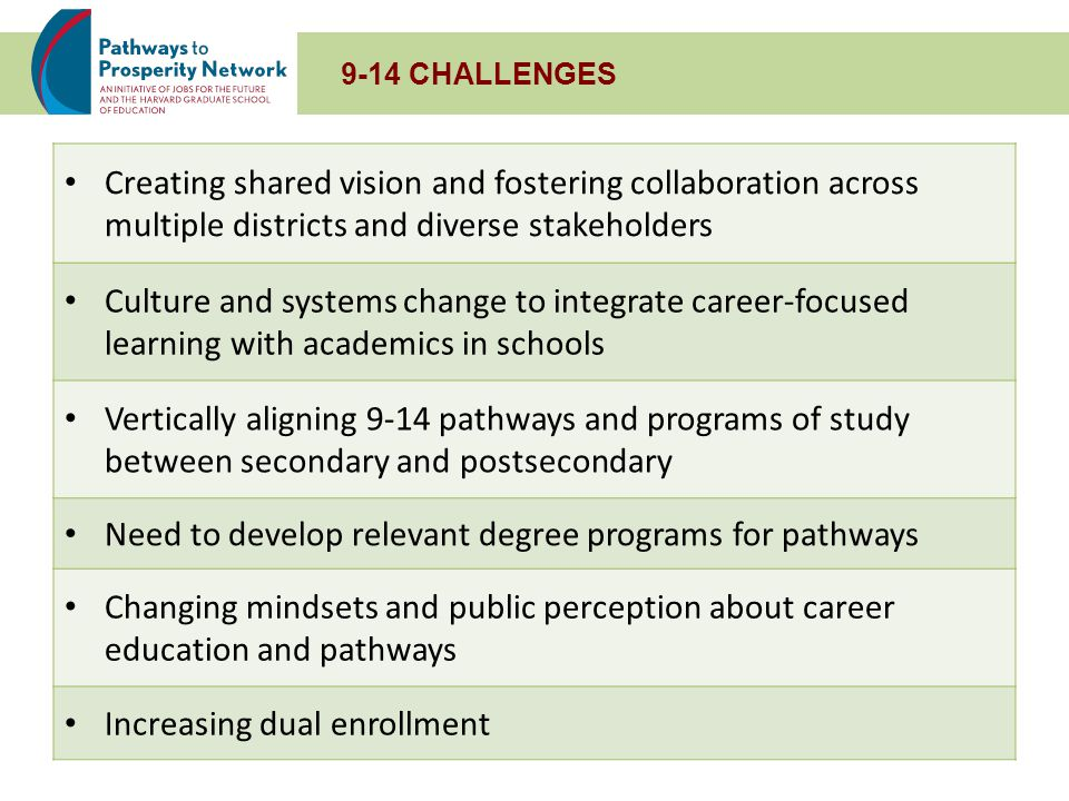 EMPLOYER ENGAGEMENT CHALLENGES Business partnership development o Engaging new businesses o Overcoming history of mixed/unsuccessful partnerships o Sharing business partnerships broadly in region o Uncoordinated outreach efforts, too many contacts o Articulating ROI for businesses o Skepticism in working with high school students Work-based learning at scale Equitable access to and consistent quality of work-based learning Creating a process for brokering work-based learning requests and employer connections