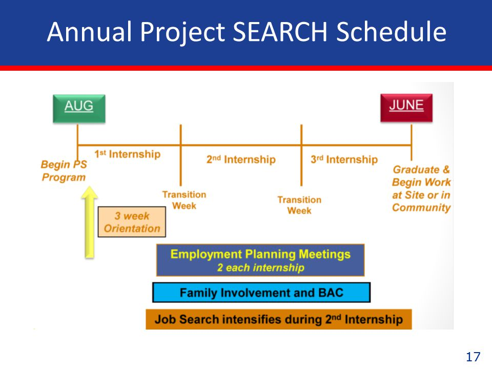 17 Annual Project SEARCH Schedule