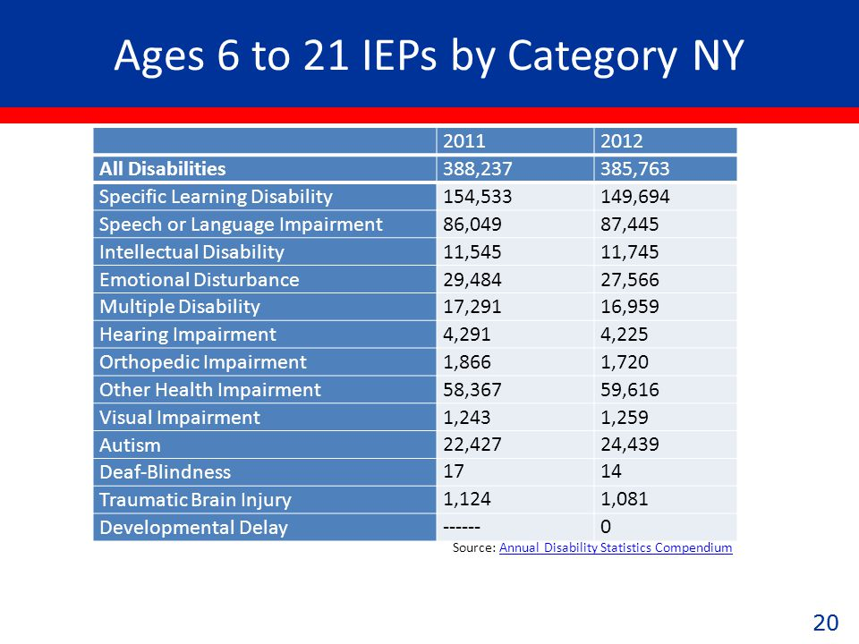 20 Ages 6 to 21 IEPs by Category NY 20112012 All Disabilities388,237385,763 Specific Learning Disability154,533149,694 Speech or Language Impairment86,04987,445 Intellectual Disability11,54511,745 Emotional Disturbance29,48427,566 Multiple Disability17,29116,959 Hearing Impairment4,2914,225 Orthopedic Impairment1,8661,720 Other Health Impairment58,36759,616 Visual Impairment1,2431,259 Autism 22,42724,439 Deaf-Blindness 1714 Traumatic Brain Injury 1,1241,081 Developmental Delay ------0 Source: Annual Disability Statistics CompendiumAnnual Disability Statistics Compendium