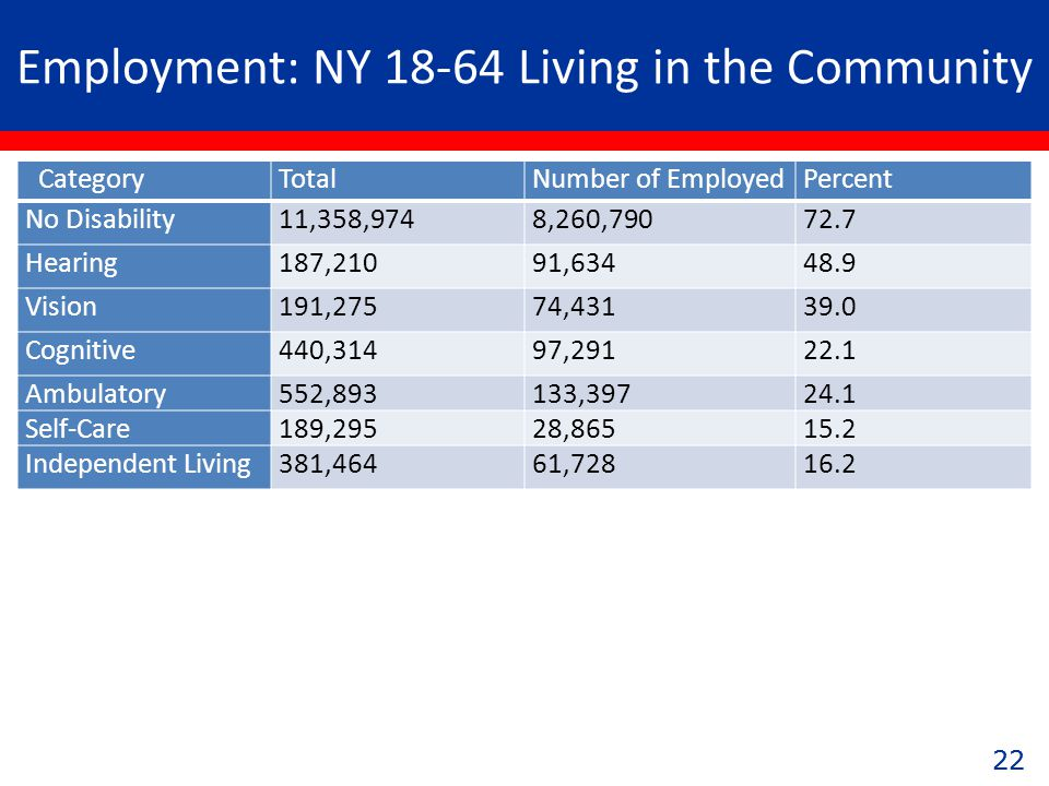 22 Employment: NY 18-64 Living in the Community CategoryTotalNumber of EmployedPercent No Disability11,358,9748,260,79072.7 Hearing187,21091,63448.9 Vision191,27574,43139.0 Cognitive440,31497,29122.1 Ambulatory552,893133,39724.1 Self-Care189,29528,86515.2 Independent Living381,46461,72816.2