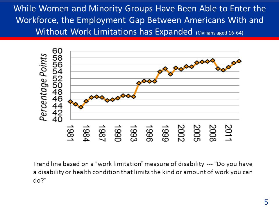 55 While Women and Minority Groups Have Been Able to Enter the Workforce, the Employment Gap Between Americans With and Without Work Limitations has Expanded (Civilians aged 16-64) Trend line based on a work limitation measure of disability --- Do you have a disability or health condition that limits the kind or amount of work you can do