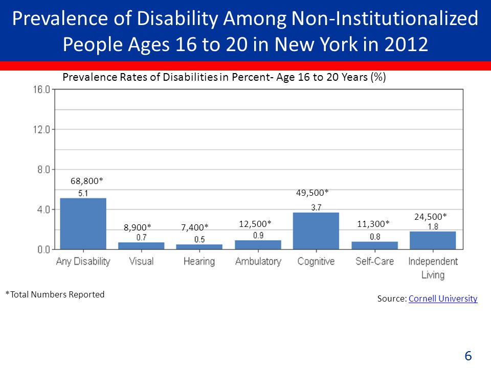 66 Prevalence of Disability Among Non-Institutionalized People Ages 16 to 20 in New York in 2012 Source: Cornell UniversityCornell University (68,800) 68,800* 8,900*7,400* 12,500* 49,500* 11,300* 24,500* Prevalence Rates of Disabilities in Percent- Age 16 to 20 Years (%) *Total Numbers Reported