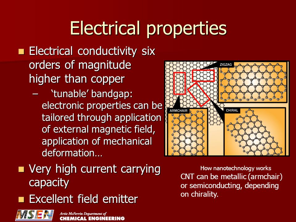 Electrical properties Electrical conductivity six orders of magnitude higher than copper Electrical conductivity six orders of magnitude higher than copper –'tunable' bandgap: electronic properties can be tailored through application of external magnetic field, application of mechanical deformation… Very high current carrying capacity Very high current carrying capacity Excellent field emitter Excellent field emitter How nanotechnology works CNT can be metallic (armchair) or semiconducting, depending on chirality.