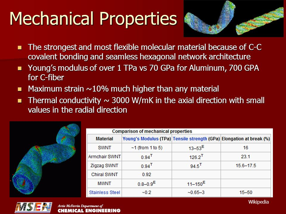 Mechanical Properties The strongest and most flexible molecular material because of C-C covalent bonding and seamless hexagonal network architecture The strongest and most flexible molecular material because of C-C covalent bonding and seamless hexagonal network architecture Young's modulus of over 1 TPa vs 70 GPa for Aluminum, 700 GPA for C-fiber Young's modulus of over 1 TPa vs 70 GPa for Aluminum, 700 GPA for C-fiber Maximum strain ~10% much higher than any material Maximum strain ~10% much higher than any material Thermal conductivity ~ 3000 W/mK in the axial direction with small values in the radial direction Thermal conductivity ~ 3000 W/mK in the axial direction with small values in the radial direction Wikipedia