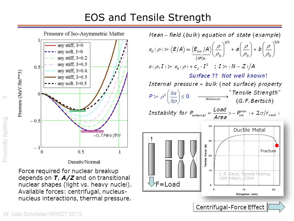 Dynamical (Centrifugal) Instabilities Stability criteria for dynamical system, state= {density profile (r), shape par's, E*,J} Proximity Splitting W.