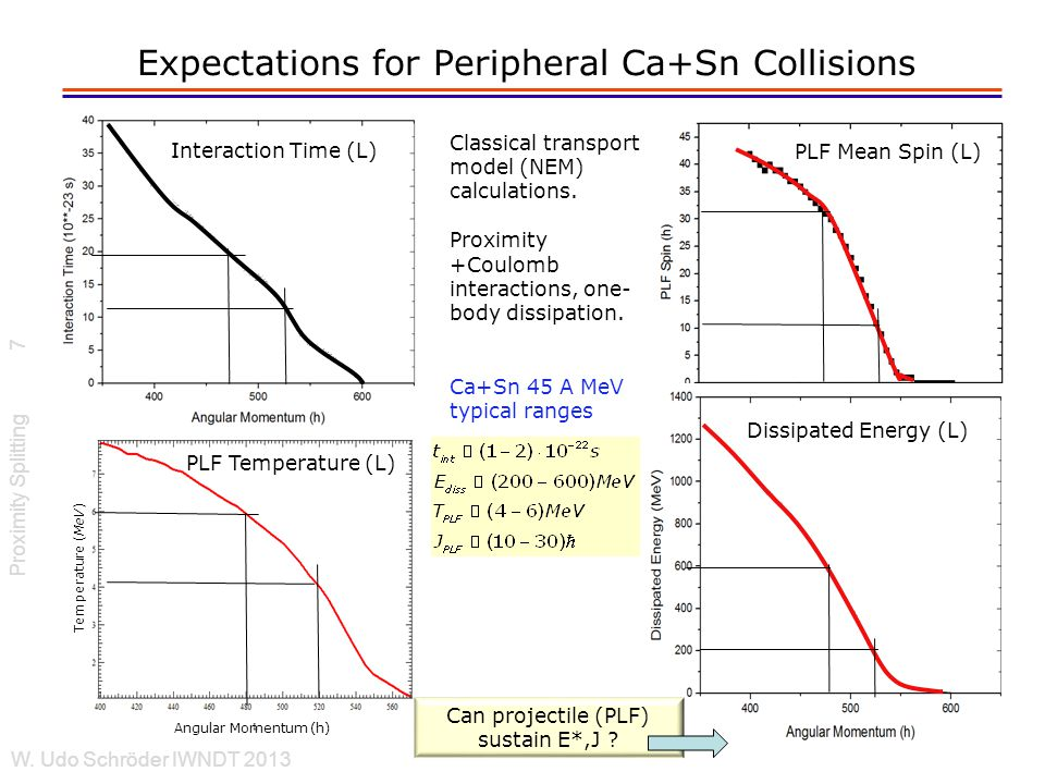 Expectations for Peripheral Ca+Sn Collisions Proximity Splitting W.