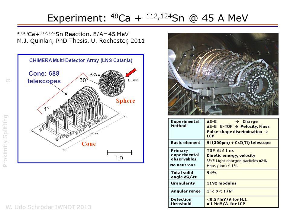 48 Ca + 112,124 Sn @ 45 A MeV Proximity Splitting W.