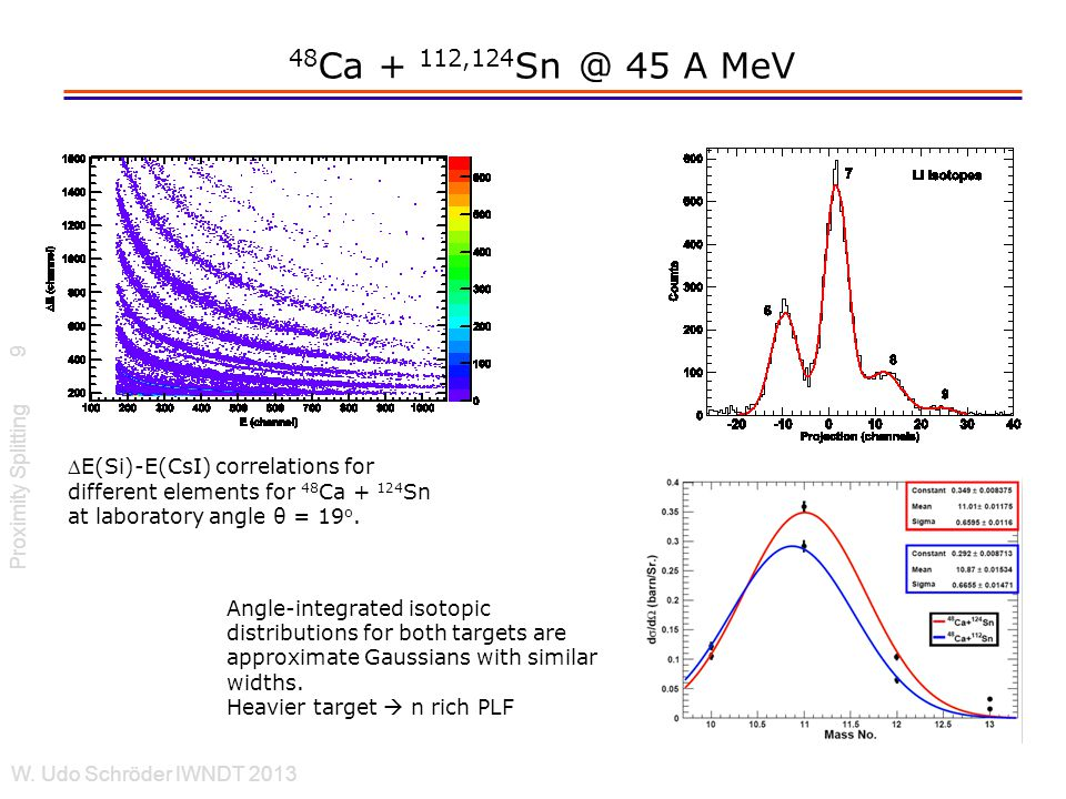 48 Ca + 112,124 Sn @ 45 A MeV Proximity Splitting W. Udo Schröder IWNDT 2013 9 E(Si)-E(CsI) correlations for different elements for 48 Ca + 124 Sn at