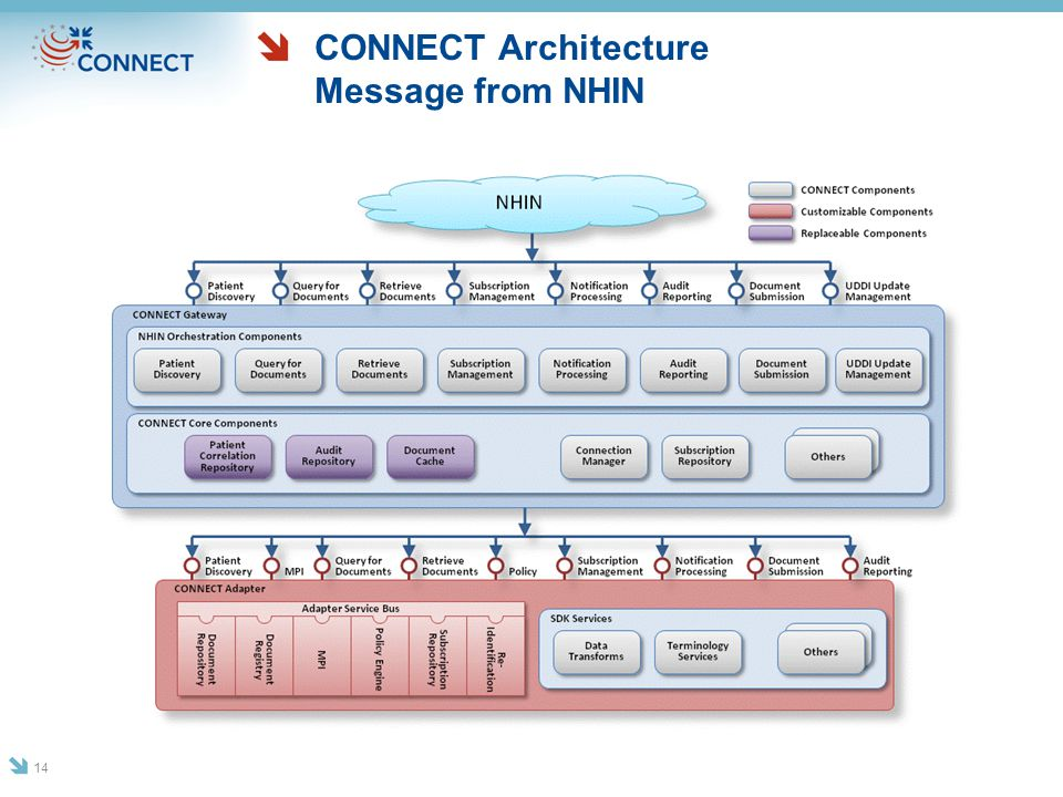 CONNECT Architecture Message from NHIN 14