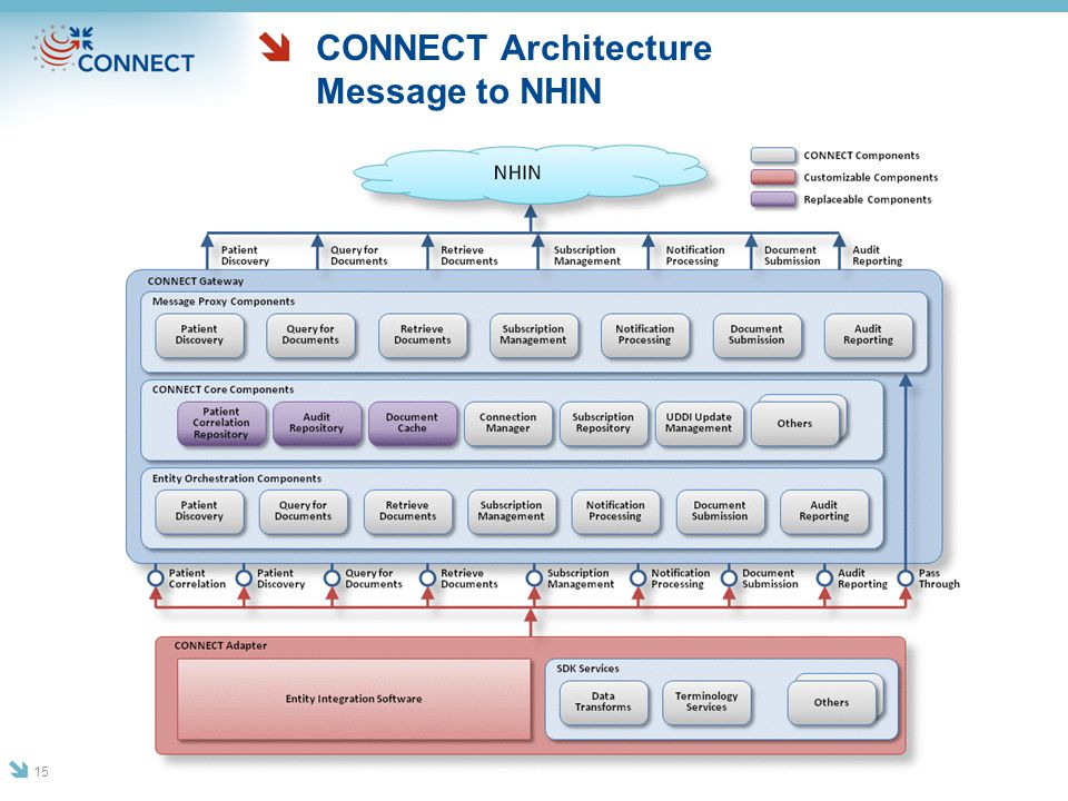 CONNECT Architecture Message to NHIN 15
